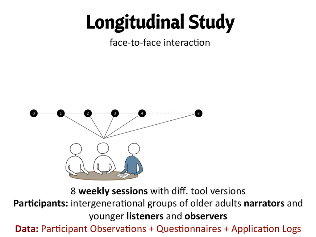 Longitudinal Study 8 weekly sessions w...