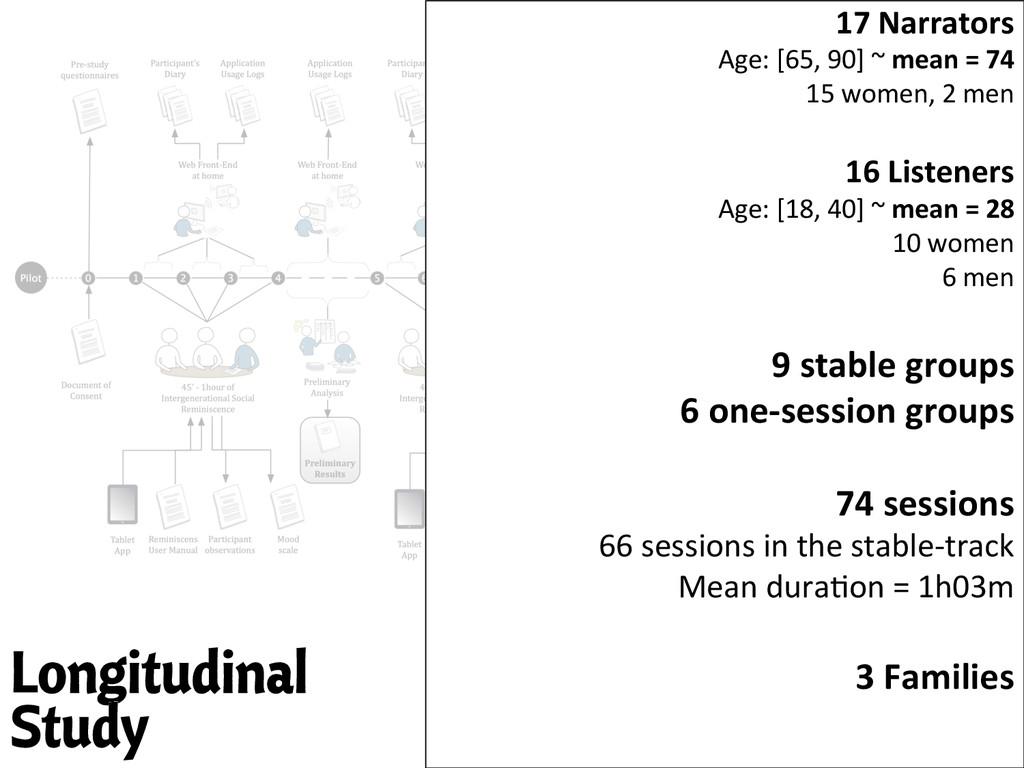 Longitudinal Study 17 Narrators   Age:...