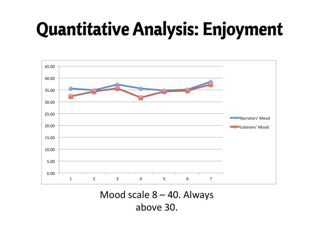 Quantitative Analysis: Enjoyment Mood scale...