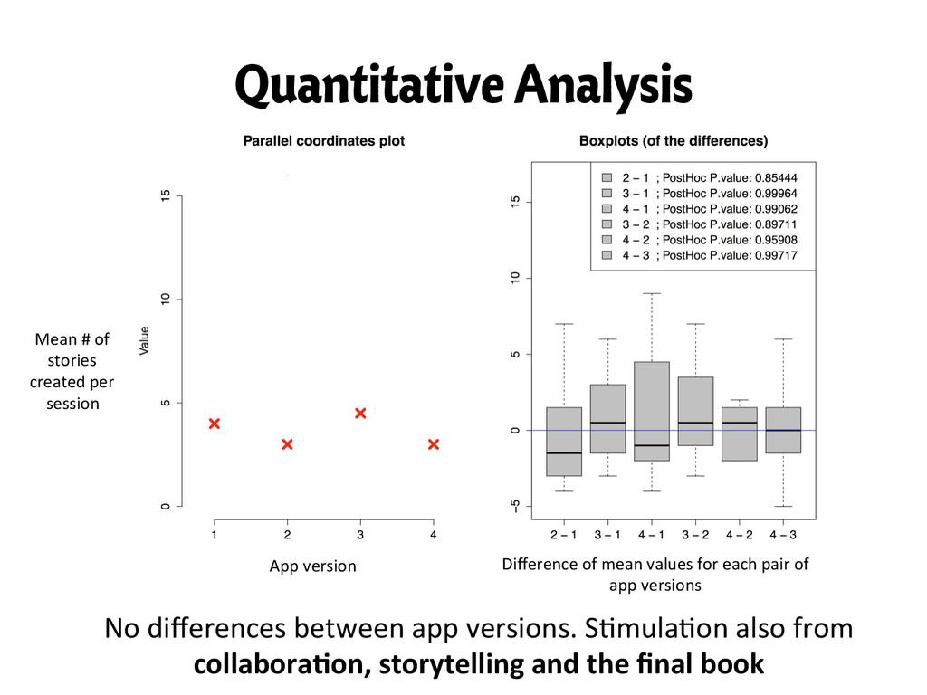 Quantitative Analysis No differences betwe...