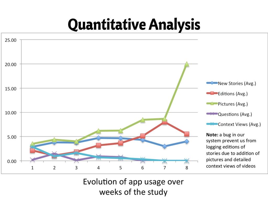 Quantitative Analysis Evolu,on of app ...