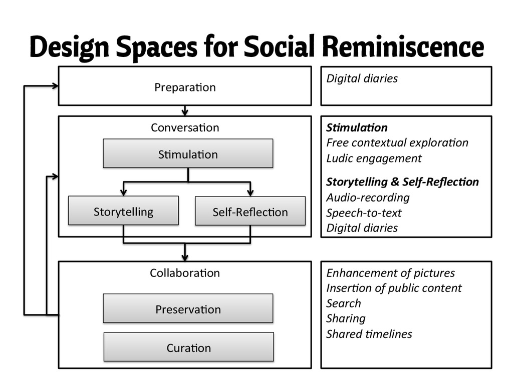 Design Spaces for Social Reminiscence Conversa,...