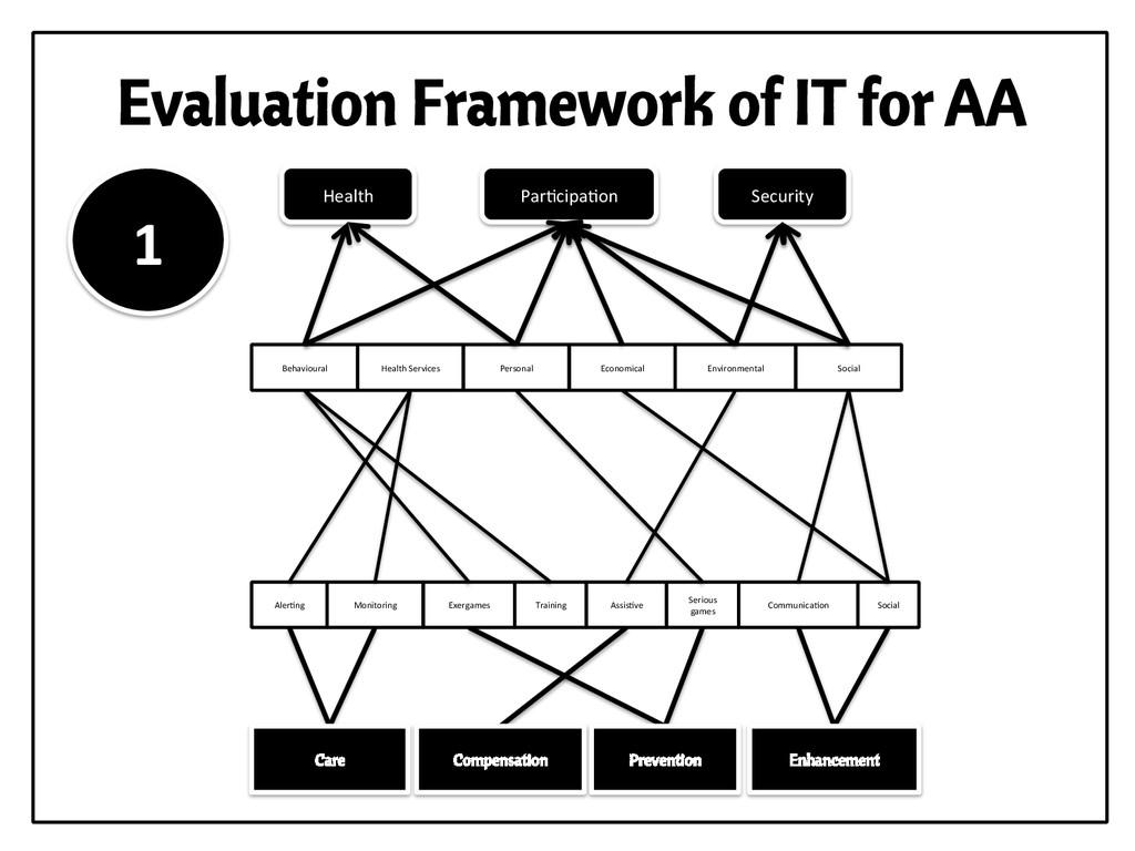 Evaluation Framework of IT for AA Aler,ng  E...