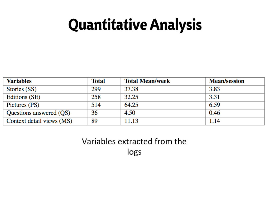 Quantitative Analysis Variables extracted ...