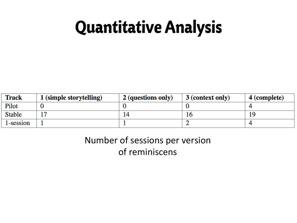 Quantitative Analysis Number of sessions...