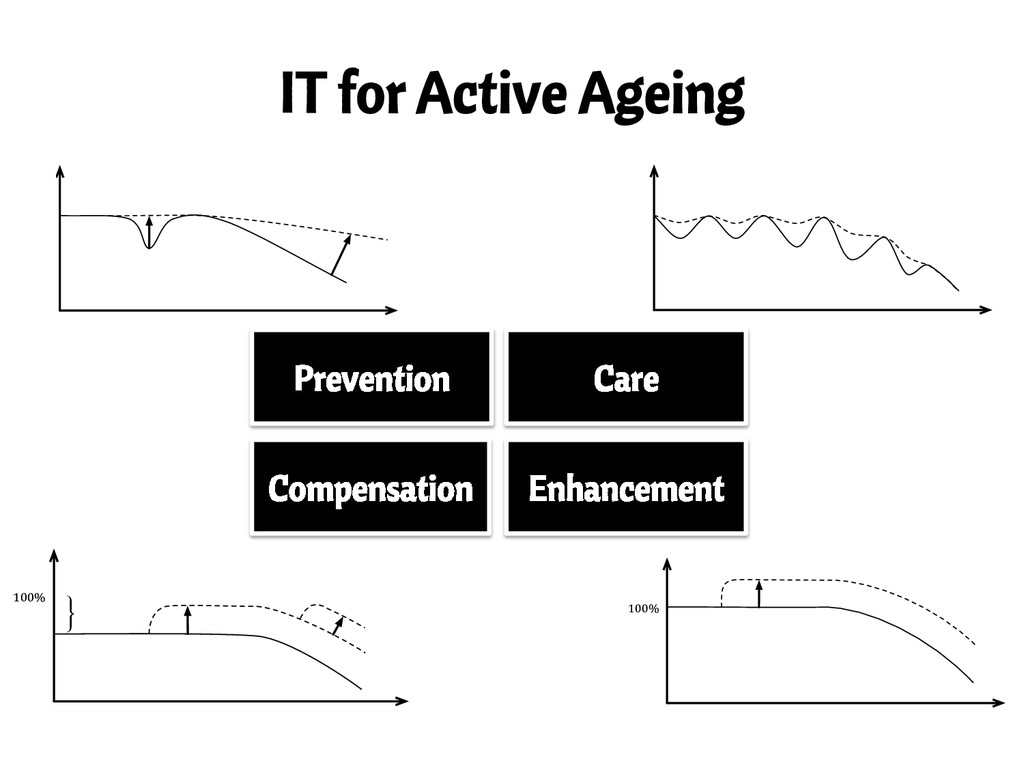IT for Active Ageing 100% } Prevention Care Com...