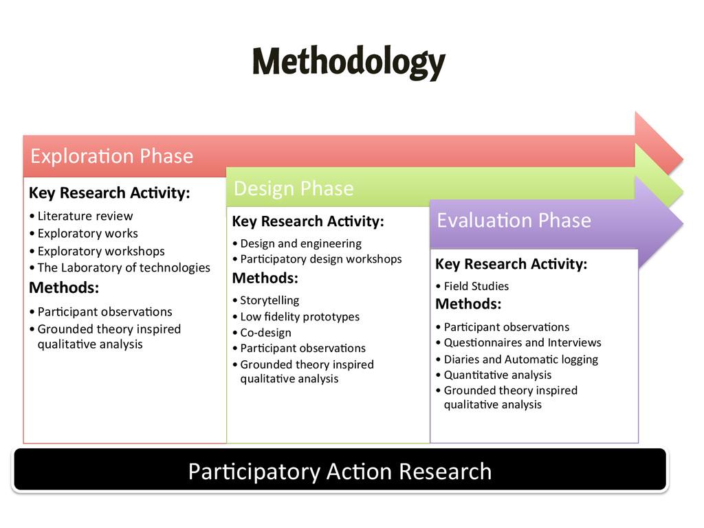 Methodology Explora,on Phase  Key Rese...