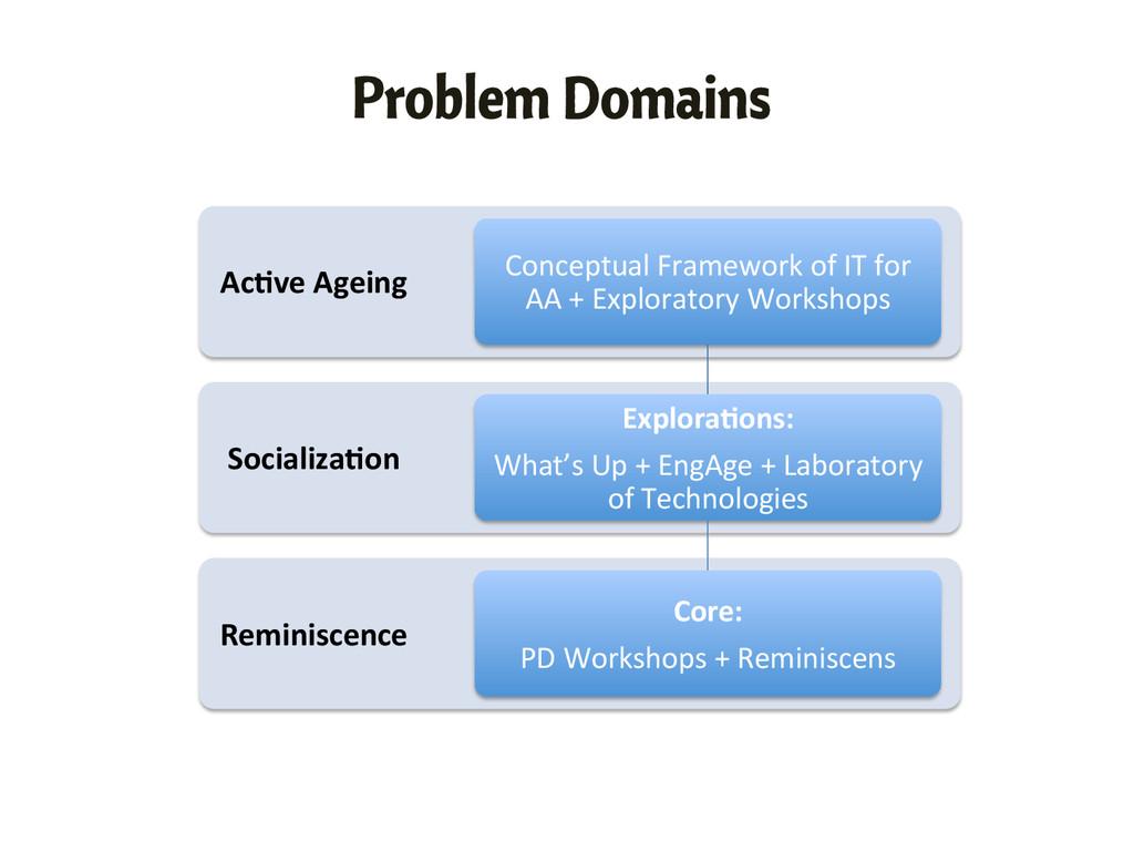 Problem Domains Reminiscence  Socializa/on...