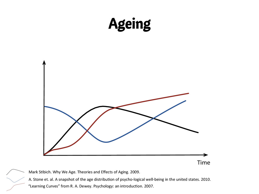 Ageing Time  Mark S,bich. Why We ...