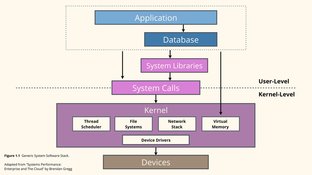 Application Database System Libraries System Ca...