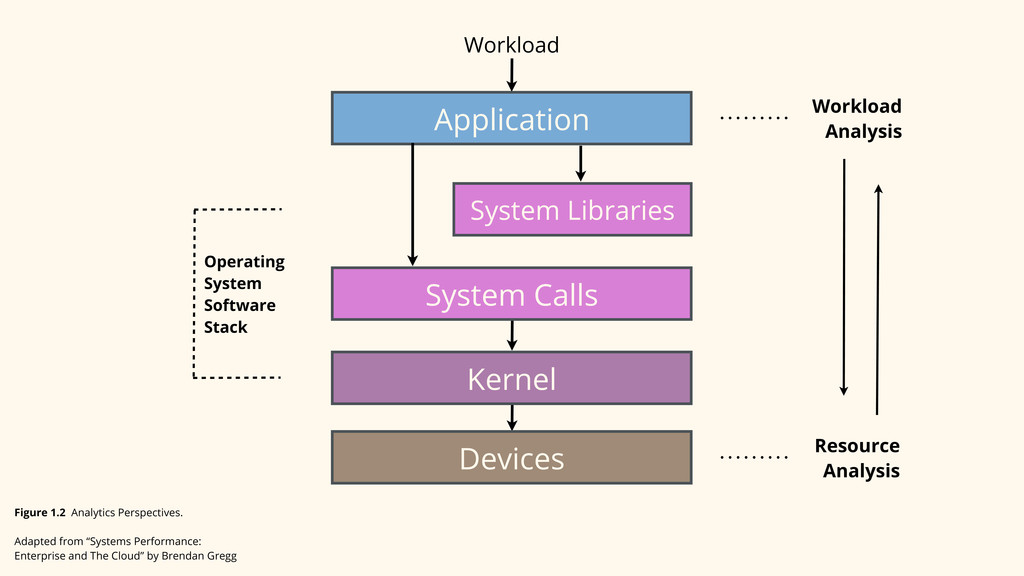 Application System Libraries System Calls Kerne...