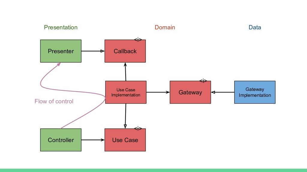 Controller Presenter Use Case Implementation Ca...