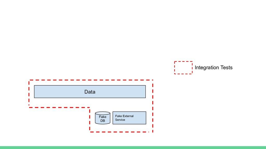 Integration Tests Data Fake DB Fake External Se...