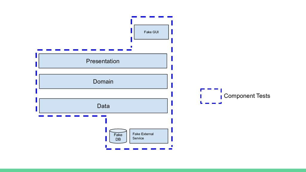Component Tests Domain Data Fake DB Fake Extern...