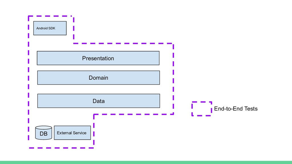 End-to-End Tests Domain Data Presentation DB Ex...