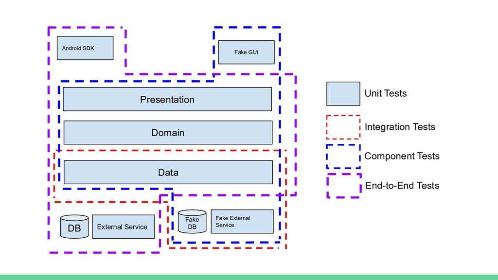 Unit Tests Integration Tests Component Tests En...