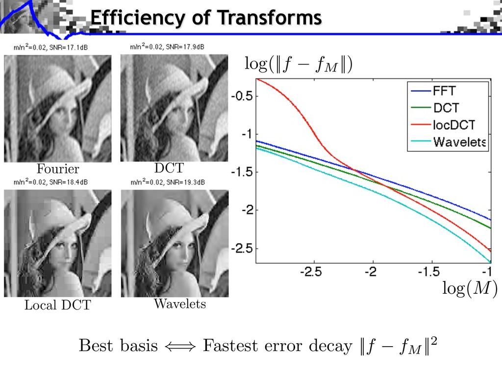 Best basis Fastest error decay   f fM   2 log( ...