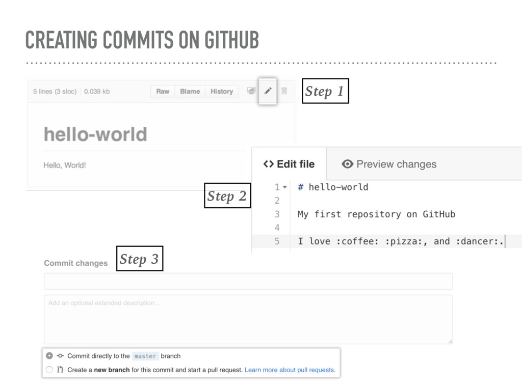 CREATING COMMITS ON GITHUB Step 1 Step 2 Step 3