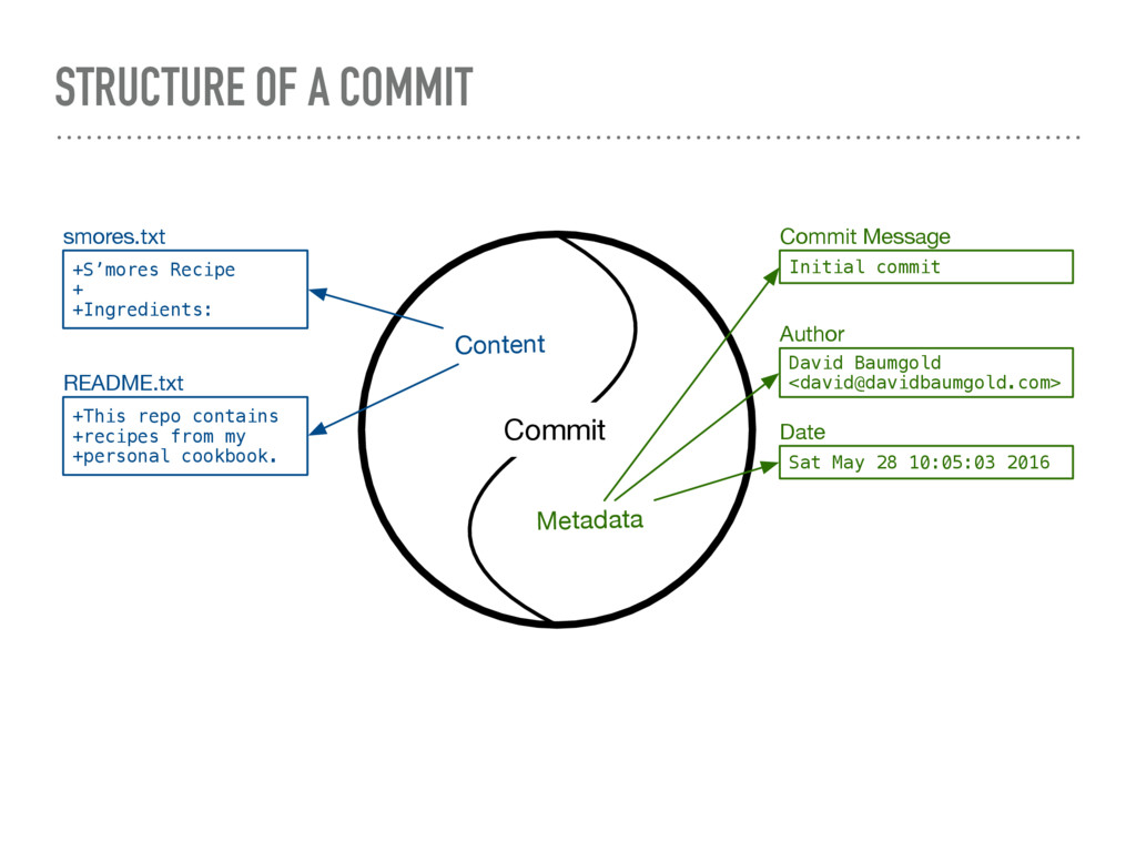 STRUCTURE OF A COMMIT Content +S'mores Recipe +...