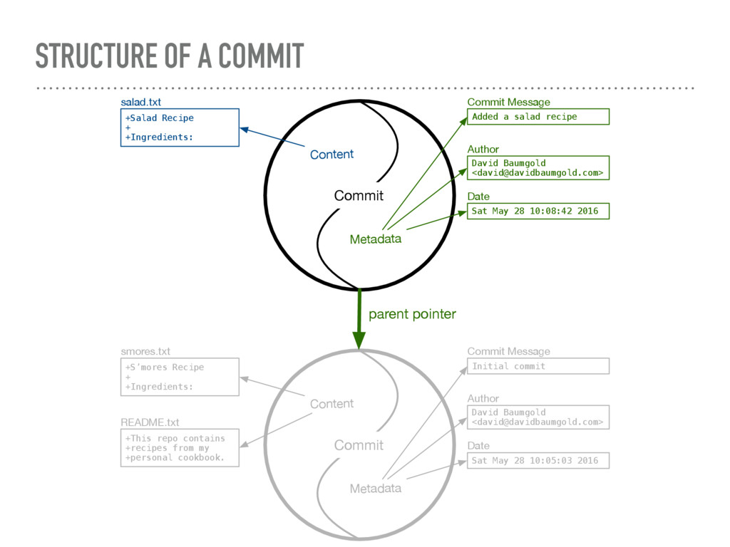 STRUCTURE OF A COMMIT Content +Salad Recipe + +...
