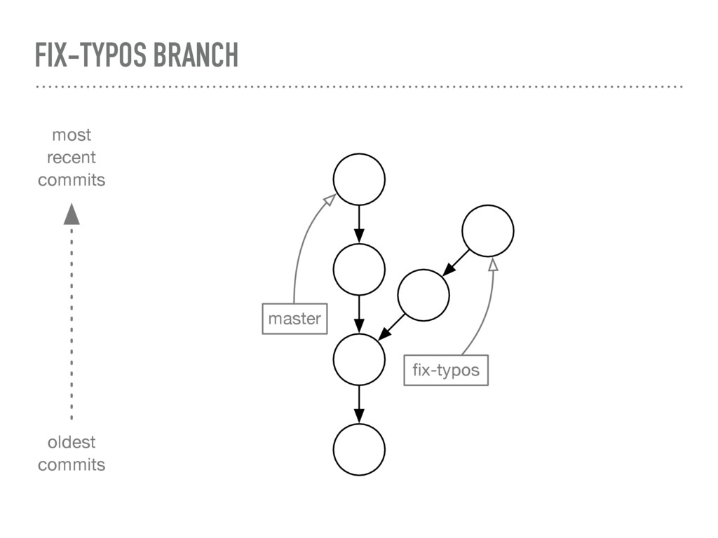 FIX-TYPOS BRANCH master fix-typos most recent co...