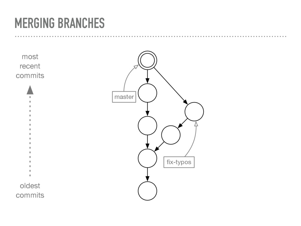 MERGING BRANCHES master fix-typos most recent co...