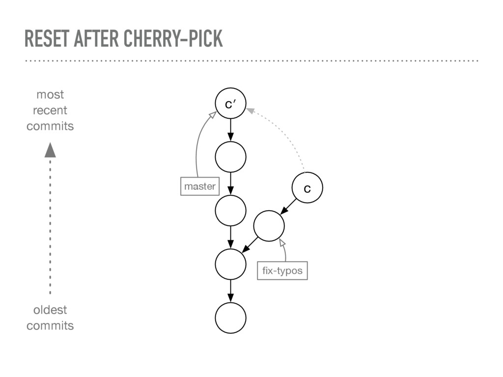 RESET AFTER CHERRY-PICK master fix-typos c c′ mo...