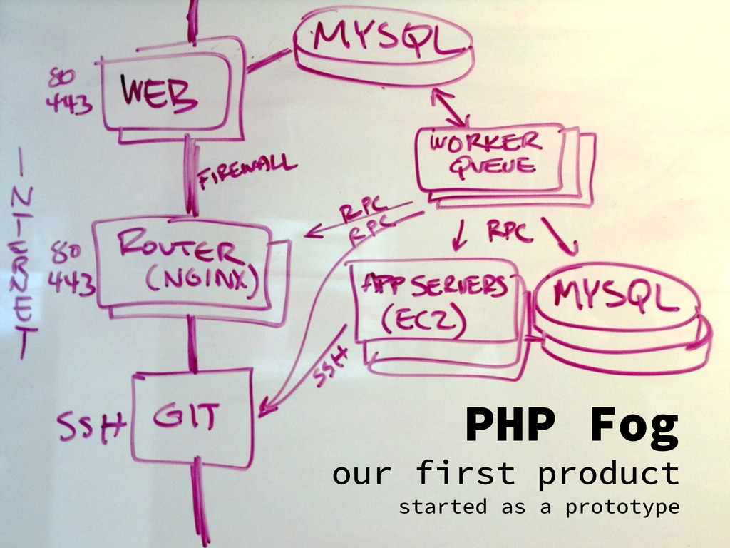 PHP Fog our first product started as a prototype