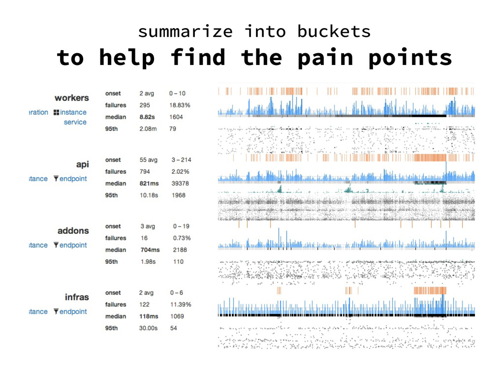 summarize into buckets to help find the pain po...
