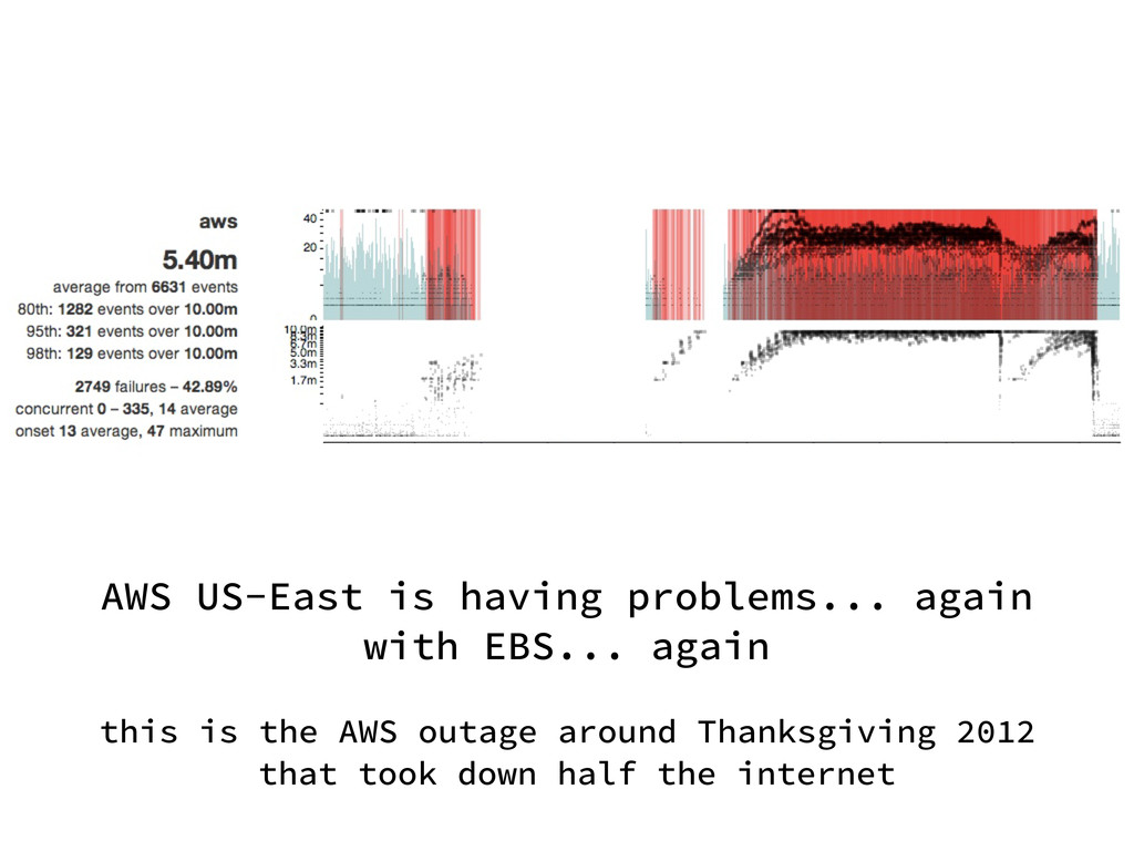 AWS US-East is having problems... again with EB...