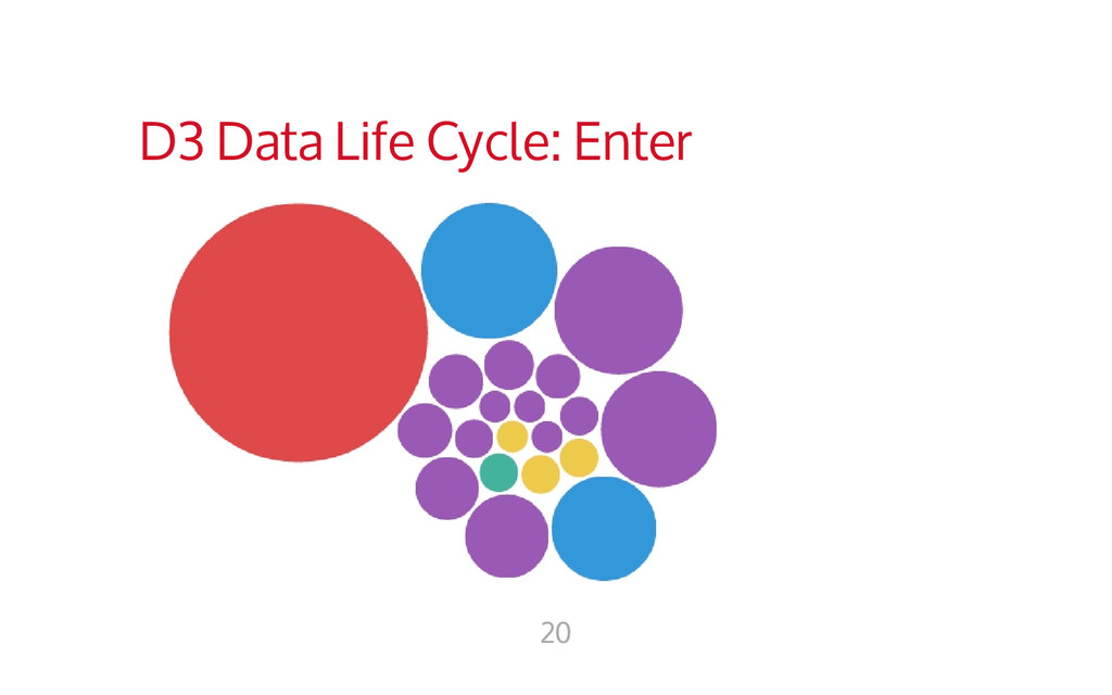 D3 Data Life Cycle: Enter 20