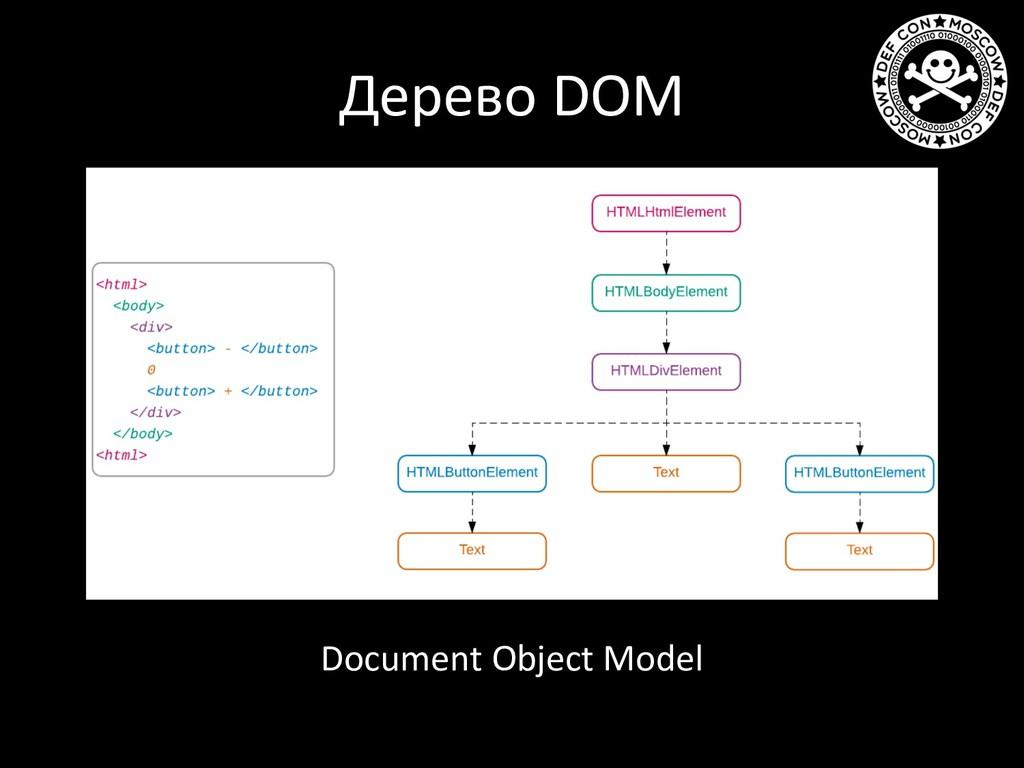 Дерево DOM Document Object Model