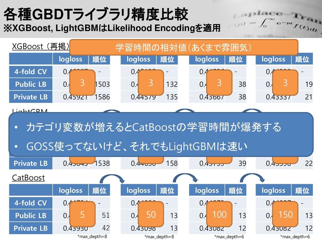 各種GBDTライブラリ精度比較 ※XGBoost, LightGBMはLikelihood E...
