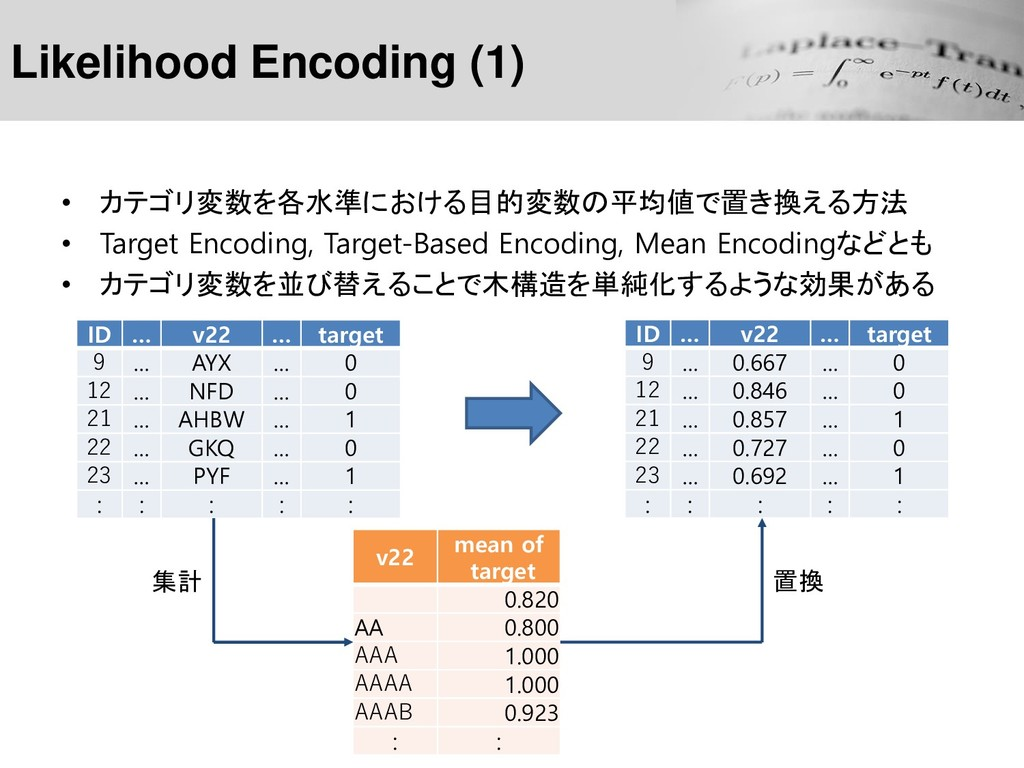 Likelihood Encoding (1) • カテゴリ変数を各水準における目的変数の平均...