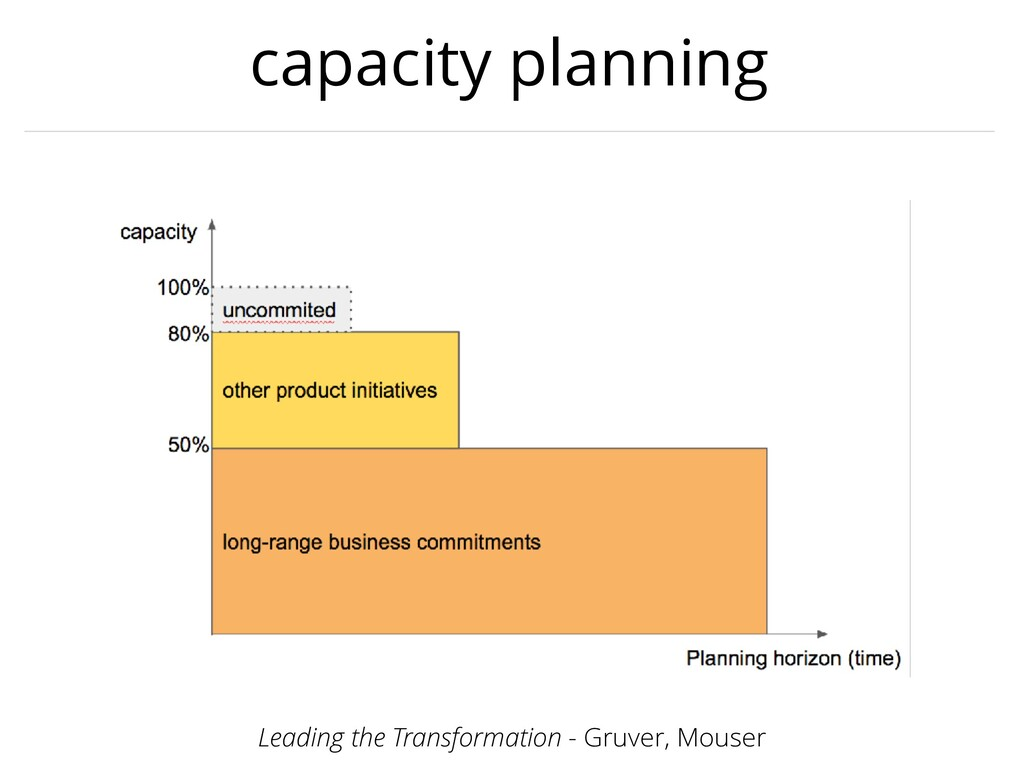 capacity planning Leading the Transformation - ...