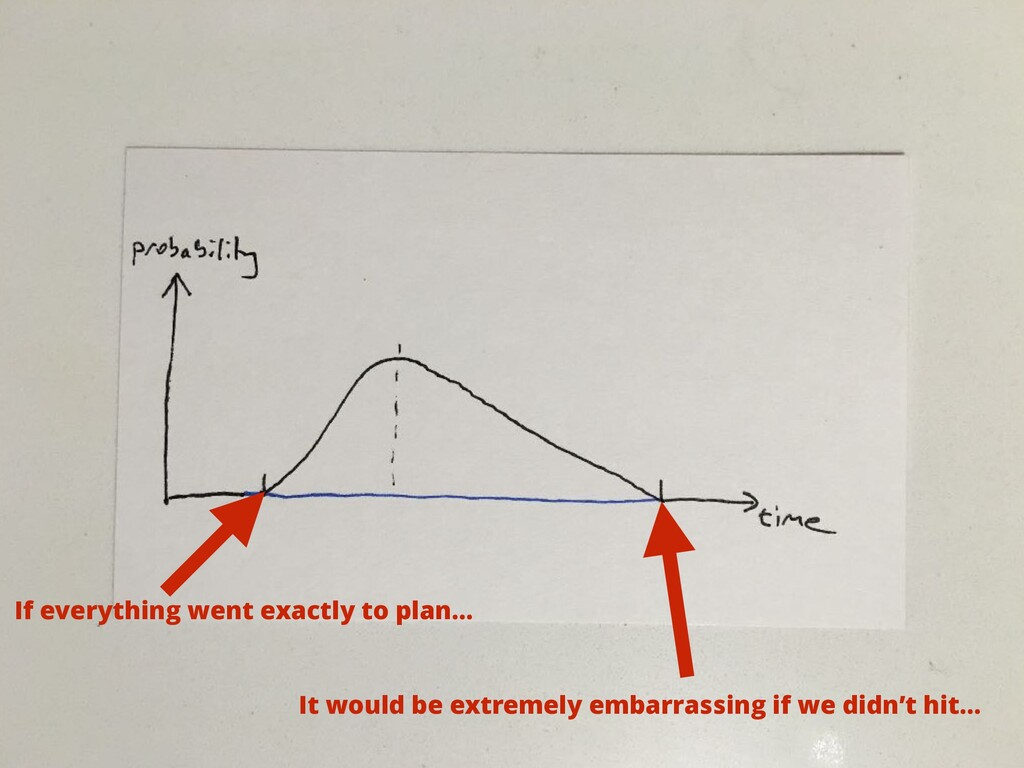 If everything went exactly to plan… It would be...