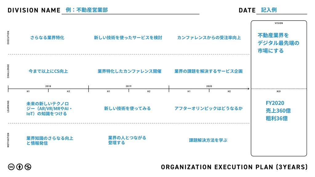 DIVISION NAME DATE ORGANIZATION EXECUTION PLAN ...