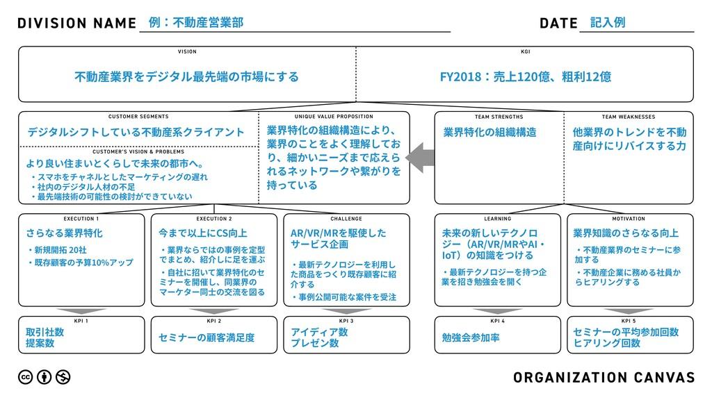DIVISION NAME DATE ORGANIZATION CANVAS VISION K...