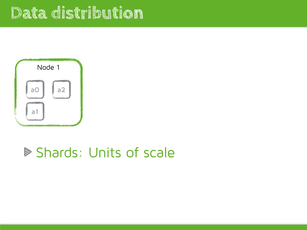 Data distribution Node 1 a0 Shards: Units of sc...