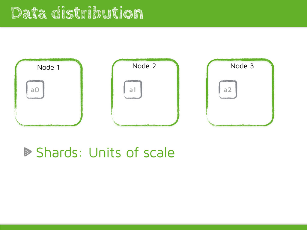 Data distribution Node 1 Node 2 Node 3 a0 Shard...