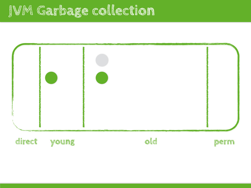 JVM Garbage collection direct young old perm