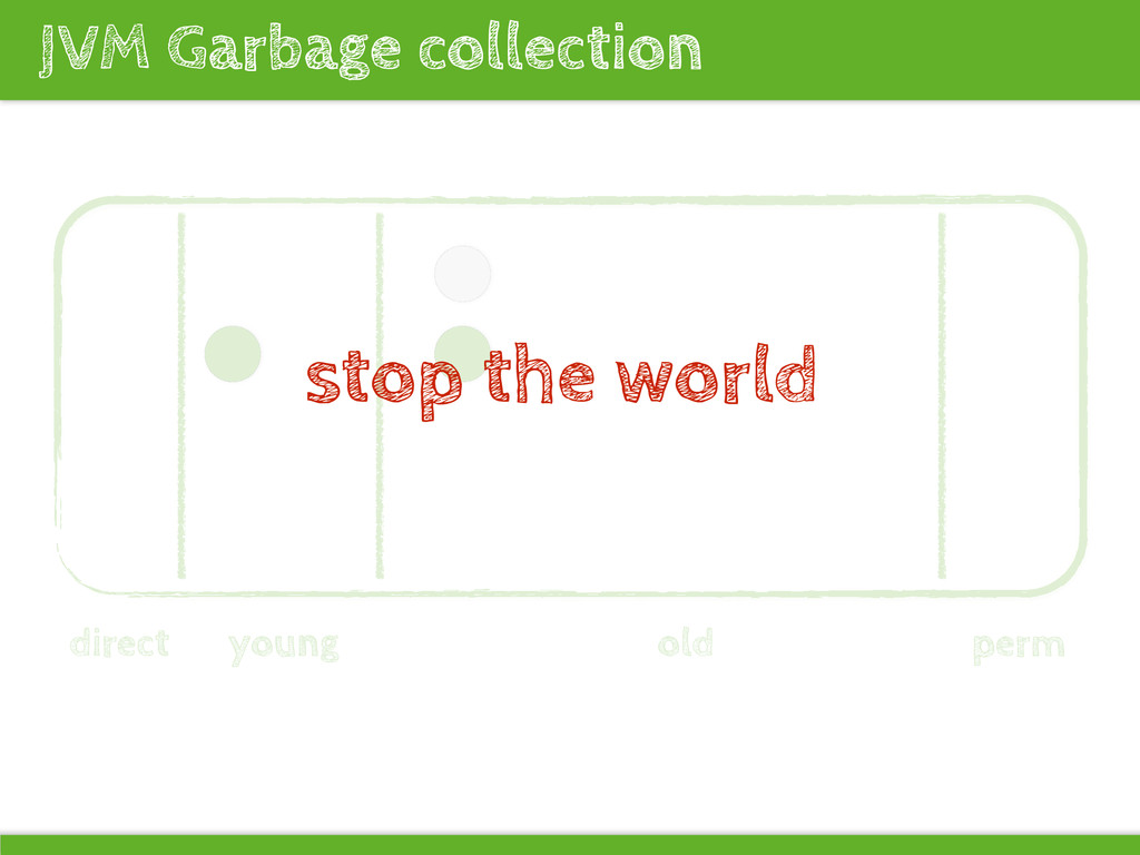JVM Garbage collection direct young old perm st...