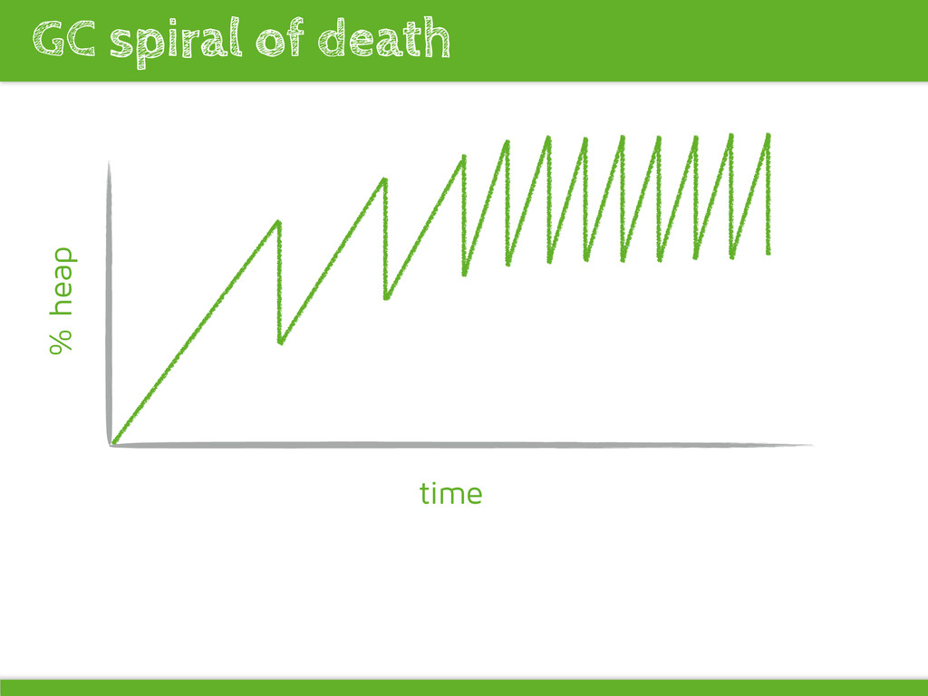 GC spiral of death time % heap