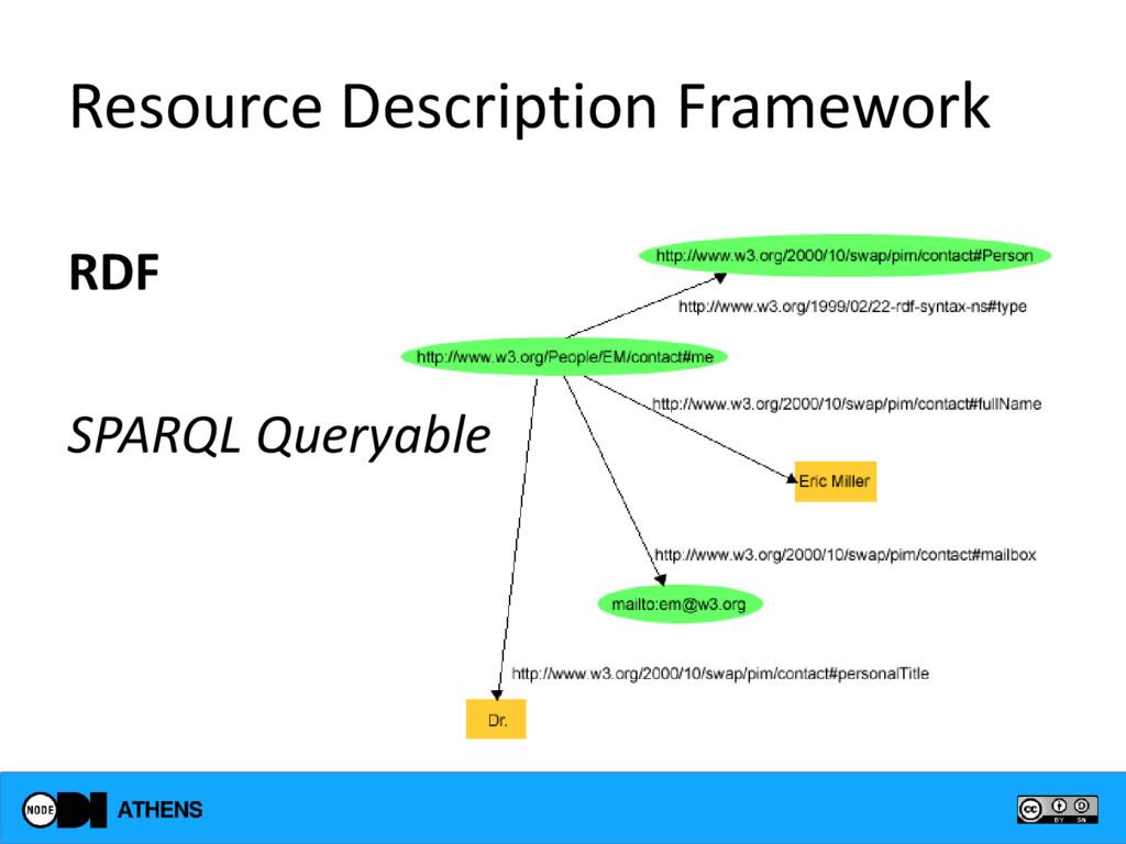 Resource Description Framework RDF SPARQL Query...