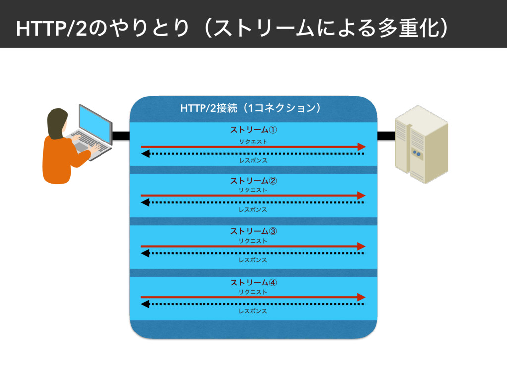 HTTP/2ͷΓͱΓʢετϦʔϜʹΑΔଟॏԽʣ HTTP/2ଓʢ1ίωΫγϣϯʣ ετϦʔ...