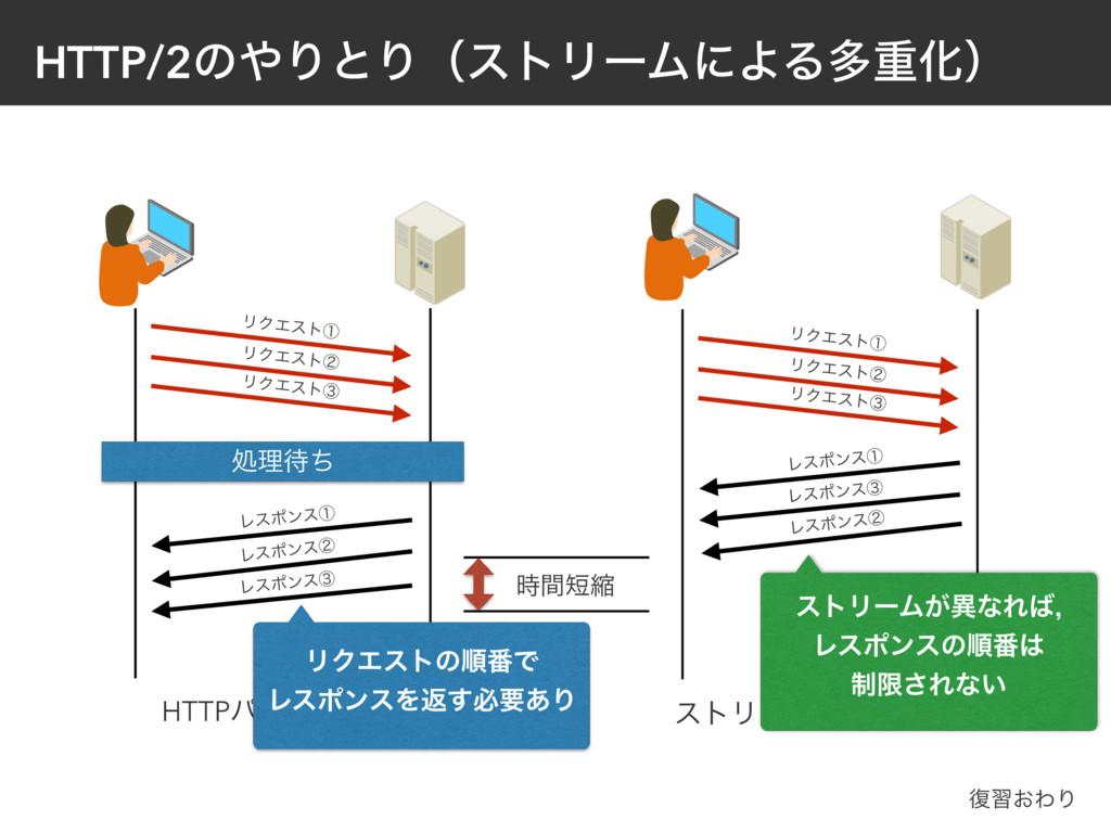 HTTP/2ͷΓͱΓʢετϦʔϜʹΑΔଟॏԽʣ ϦΫΤετᶃ Ϩεϙϯεᶃ Ϩεϙϯεᶄ H...