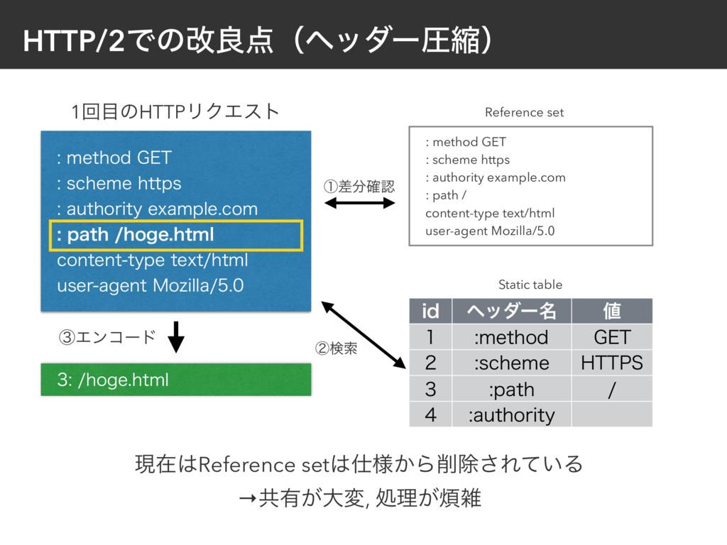 HTTP/2Ͱͷվྑʢϔομʔѹॖʣ NFUIPE(&5 TDIFNFIUUQ...