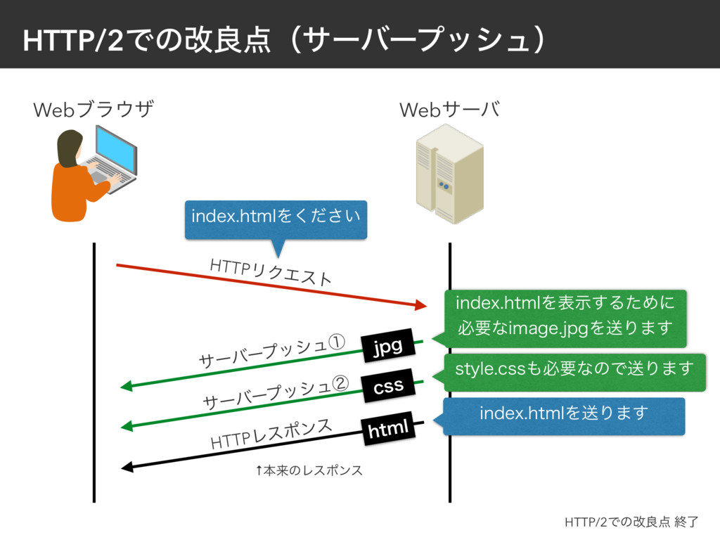 HTTP/2Ͱͷվྑʢαʔόʔϓογϡʣ HTTPϦΫΤετ JOEFYIUNMΛ͍ͩ͘͞...