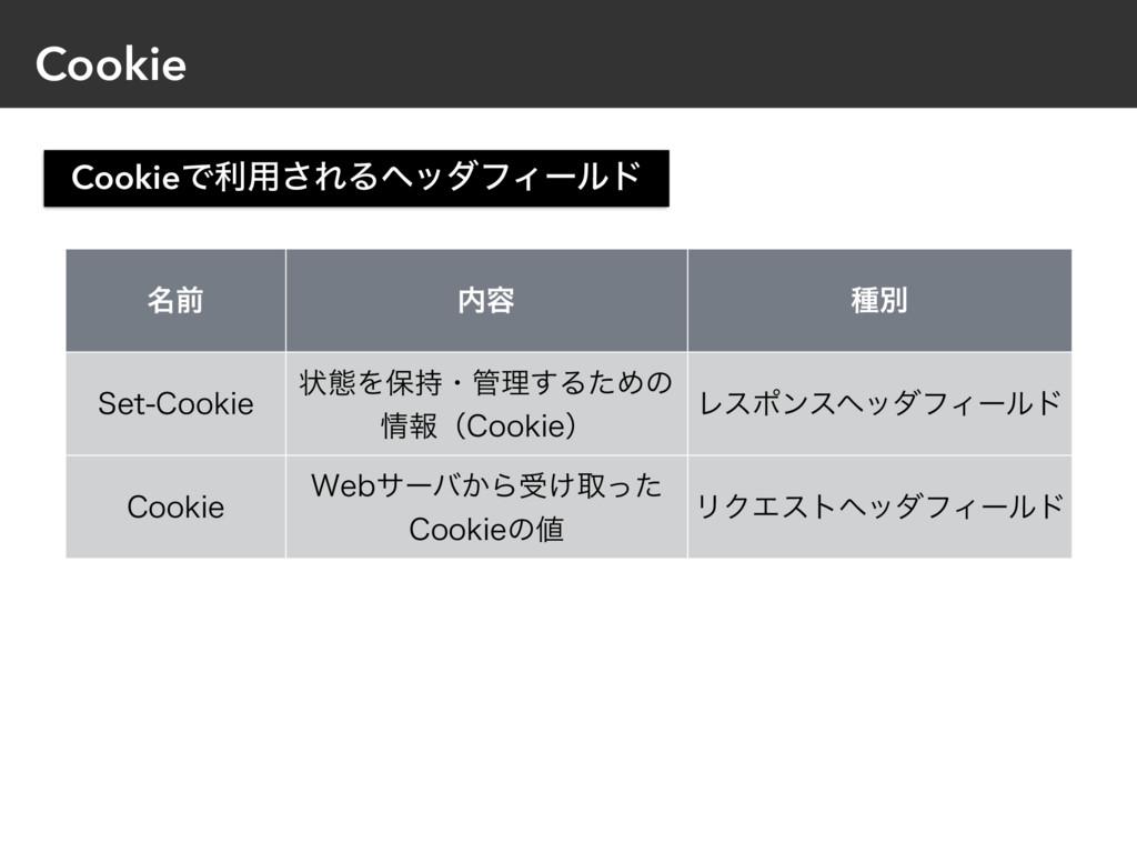 Cookie ໊લ ༰ छผ 4FU$PPLJF ঢ়ଶΛอɾཧ͢ΔͨΊͷ ใʢ$PP...