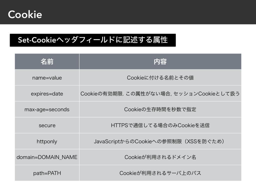 Cookie ໊લ ༰ OBNFWBMVF $PPLJFʹ͚Δ໊લͱͦͷ FYQJSF...